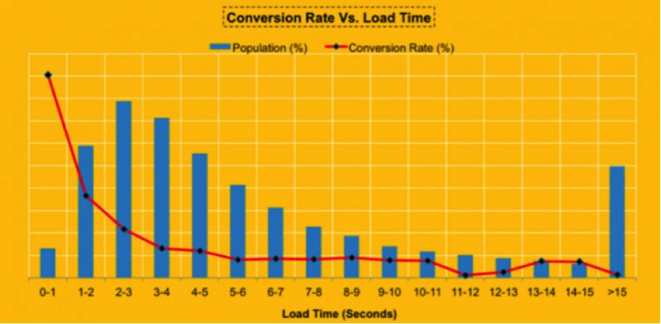 conversion-rate-vs-lead-time