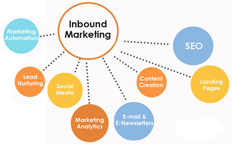Learn exactly what is inbound Marketing